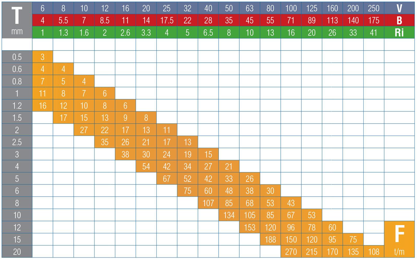 Bending Chart Tecnostamp Srl